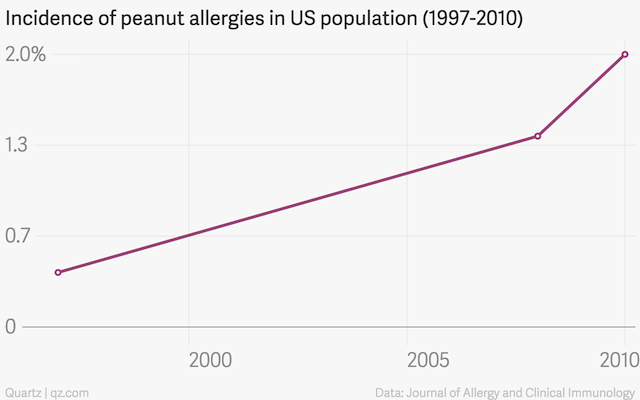 incidence-of-peanut-allergies-in-us-population-1997-2010-percentage_chartbuilder