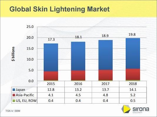 skin-white-stats