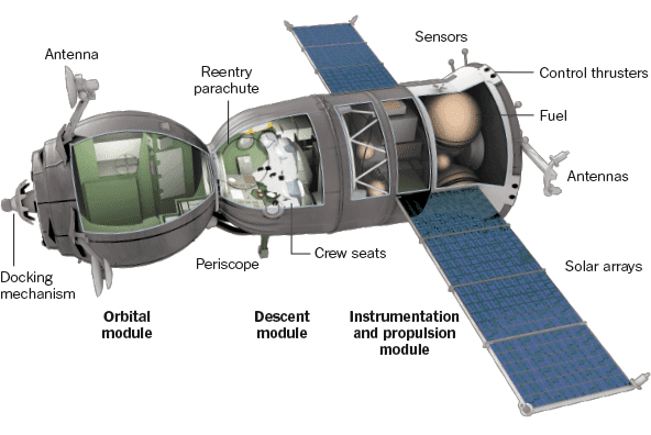 soyuz-modules